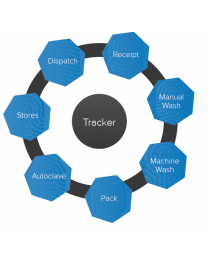 Track, Trace and Asset Management